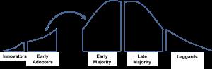 Innovation Curve Chasm