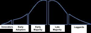 Innovation Diffusion Curve